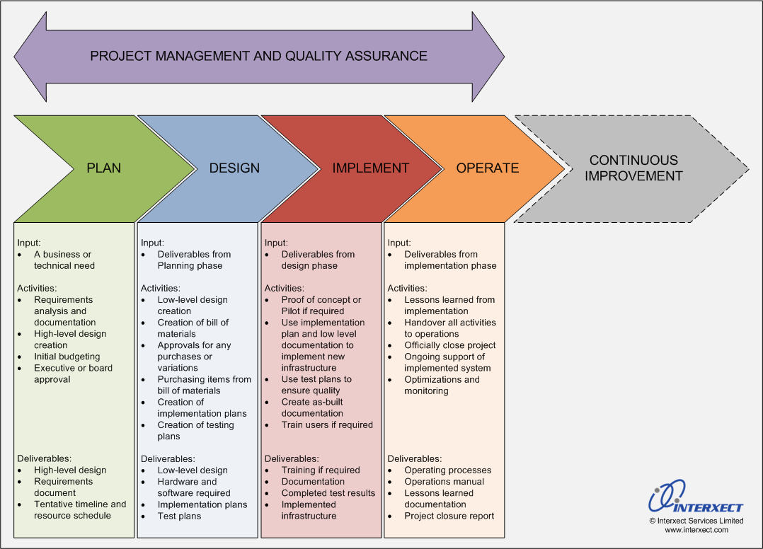 Improve the outcomes of your it projects by using a design for Implementation methodology template